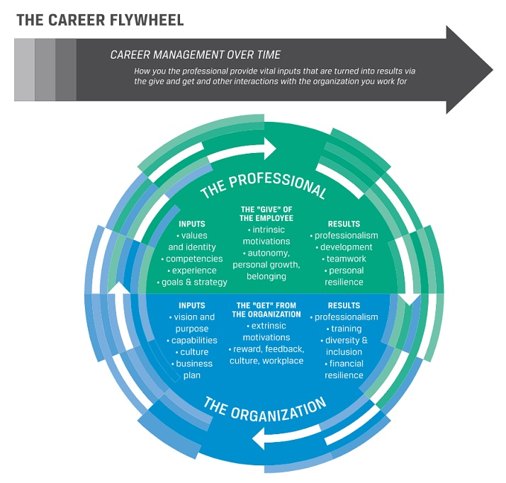 Career Flywheel